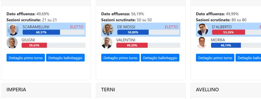 risultati elezione diretta